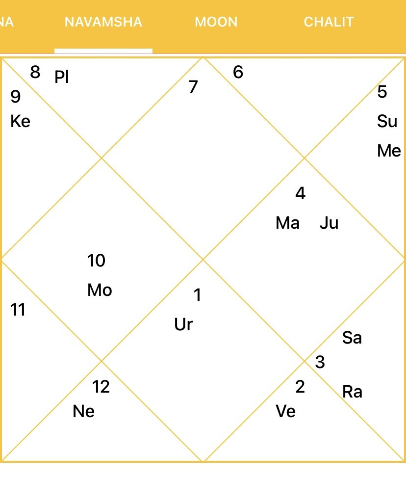 Amitabh Bachchan Astrology Chart Analysis From Rags to Riches ...
